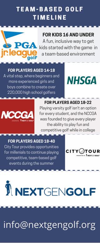 A timeline of team-based golf