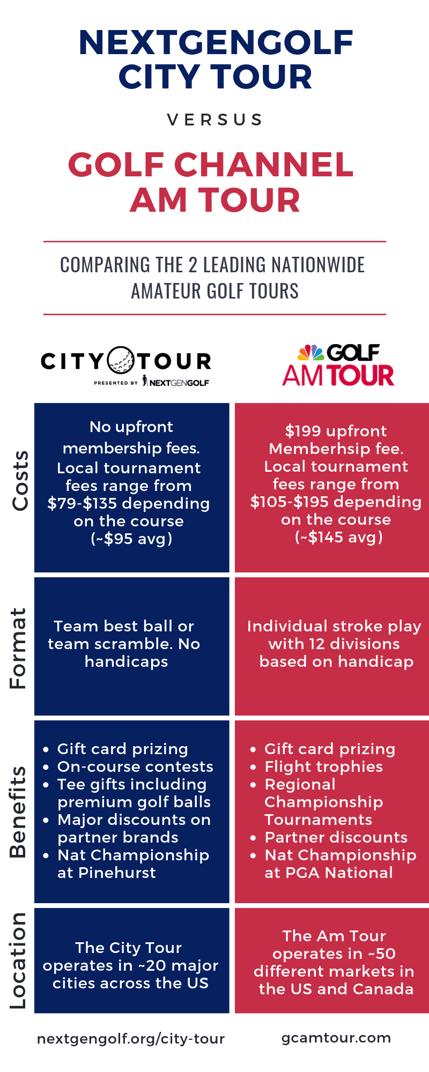 Compare Amateur Golf Tournaments