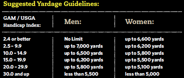Suggested yardage guidelines to improve pace of play